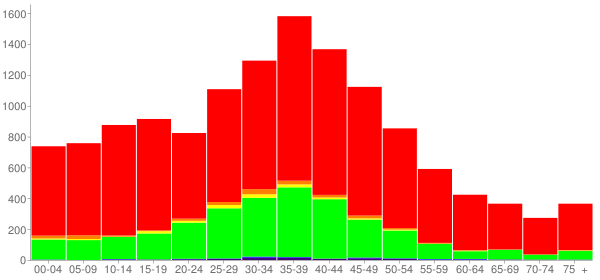 Graph: Population by Age and Race, 2000 Census - Union County, Florida - Census Viewer
