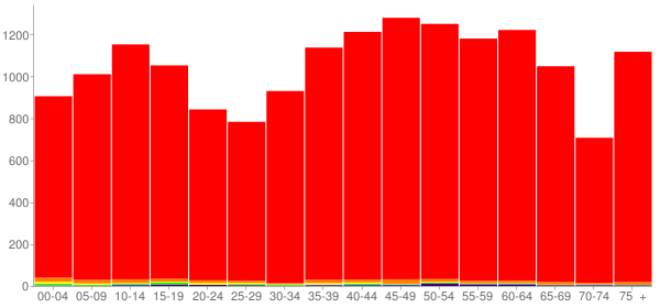 Graph: Population by Age and Race, 2010 Census - Polk County, Tennessee - Census Viewer