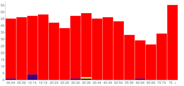 Graph: Population by Age and Race, 2000 Census - English, Indiana - Census Viewer