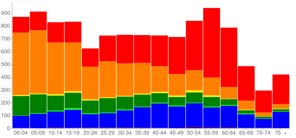 Graph: Population by Age and Race, 2010 Census - Hawaiian Paradise Park, Hawaii - Census Viewer