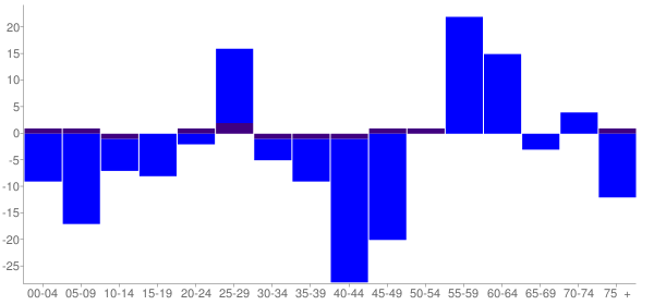 Graph: Change in Population between 2000 and 2010, by Age and Hispanic or Latino Origin - Edinburg, Illinois - Census Viewer