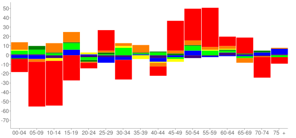 Graph: Change in Population between 2000 and 2010, by Age and Race - Enetai (East Bremerton), Washington - Census Viewer