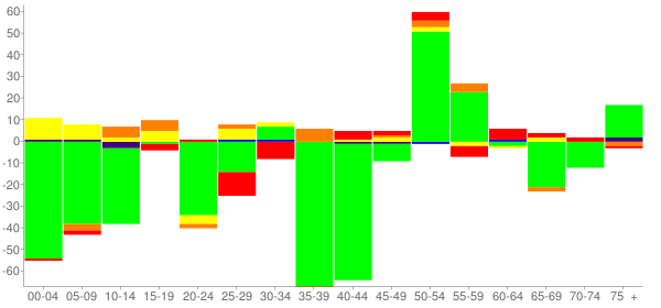 Graph: Change in Population between 2000 and 2010, by Age and Race - Phoenix, Illinois - Census Viewer