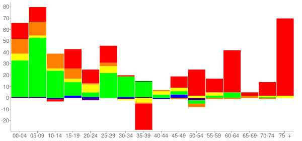 Graph: Change in Population between 2000 and 2010, by Age and Race - Carbon Cliff, Illinois - Census Viewer