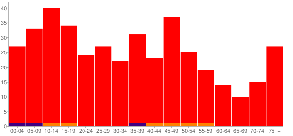 Graph: Population by Age and Race, 2000 Census - Nebo, Illinois - Census Viewer