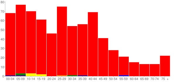 Graph: Population by Age and Race, 2000 Census - Watson, Illinois - Census Viewer
