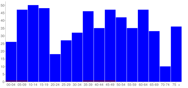 Graph: Population by Age and Hispanic or Latino Origin, 2010 Census - Bismarck, Illinois - Census Viewer