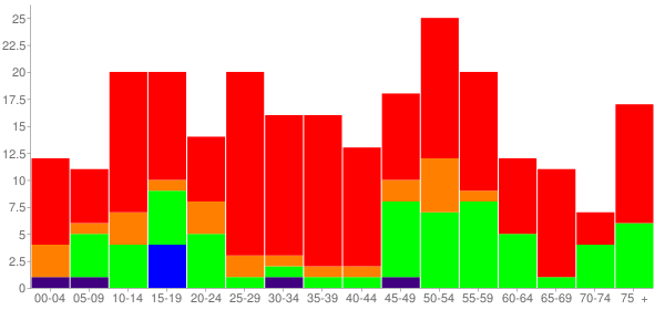 Graph: Population by Age and Race, 2010 Census - King William, Virginia - Census Viewer