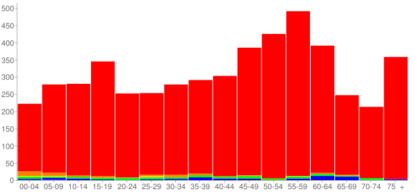 Graph: Population by Age and Race, 2010 Census - Munroe Falls, Ohio - Census Viewer