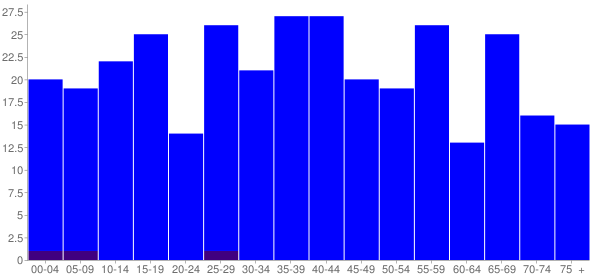 Graph: Population by Age and Hispanic or Latino Origin, 2010 Census - Kempton, Indiana - Census Viewer