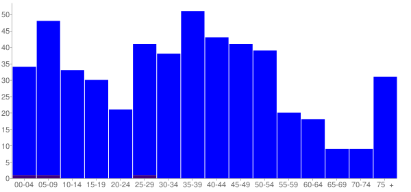 Graph: Population by Age and Hispanic or Latino Origin, 2000 Census - Fithian, Illinois - Census Viewer