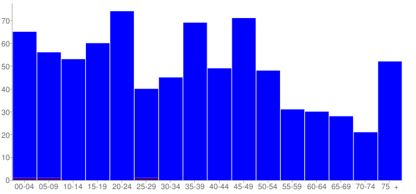Graph: Population by Age and Hispanic or Latino Origin, 2000 Census - Convent, Louisiana - Census Viewer