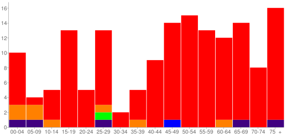 Graph: Population by Age and Race, 2010 Census - Sharon, Kansas - Census Viewer