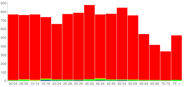Graph: Population by Age and Race, 2000 Census - Meigs County, Tennessee - Census Viewer