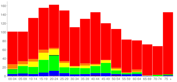 Graph: Population by Age and Race, 2000 Census - Berrien Springs, Michigan - Census Viewer