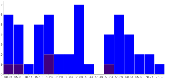 Graph: Population by Age and Hispanic or Latino Origin, 2000 Census - Simpson, Illinois - Census Viewer
