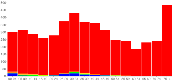Graph: Population by Age and Race, 2000 Census - Danville, Pennsylvania - Census Viewer