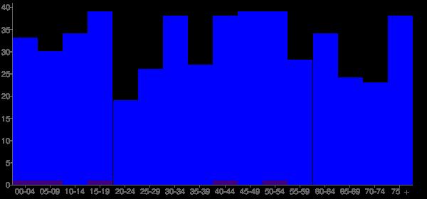 Graph: Population by Age and Hispanic or Latino Origin, 2010 Census - Hammond, Illinois - Census Viewer