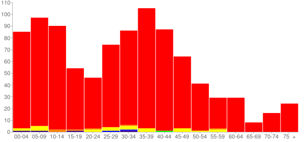 Graph: Population by Age and Race, 2000 Census - Kingston, Illinois - Census Viewer