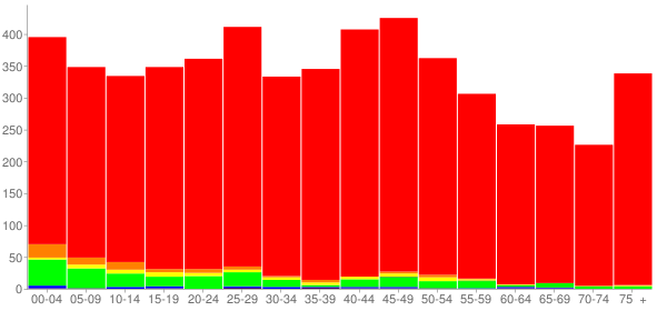 Graph: Population by Age and Race, 2000 Census - Milan, Illinois - Census Viewer