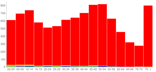 Graph: Population by Age and Race, 2010 Census - Columbia, Illinois - Census Viewer