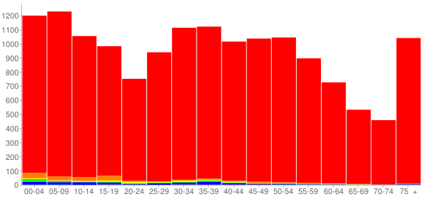 Graph: Population by Age and Race, 2010 Census - Washington, Illinois - Census Viewer