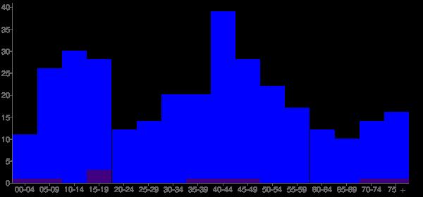 Graph: Population by Age and Hispanic or Latino Origin, 2000 Census - Pingree Grove, Illinois - Census Viewer