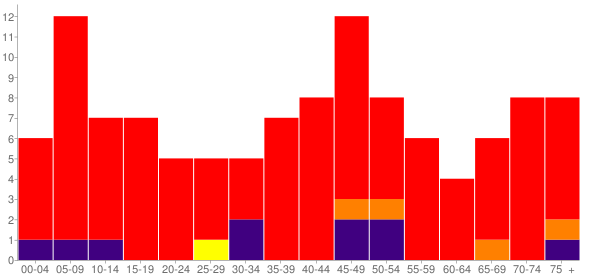 Graph: Population by Age and Race, 2000 Census - Erin Springs, Oklahoma - Census Viewer
