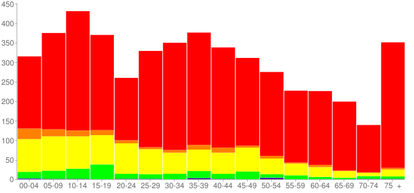 Graph: Population by Age and Race, 2000 Census - Garza County, Texas - Census Viewer