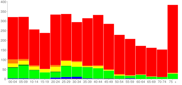 Graph: Population by Age and Race, 2000 Census - North Wilkesboro, North Carolina - Census Viewer