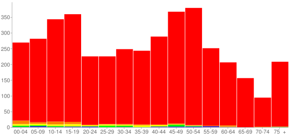 Graph: Population by Age and Race, 2010 Census - Peotone, Illinois - Census Viewer