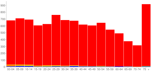 Graph: Population by Age and Race, 2010 Census - Highland, Illinois - Census Viewer