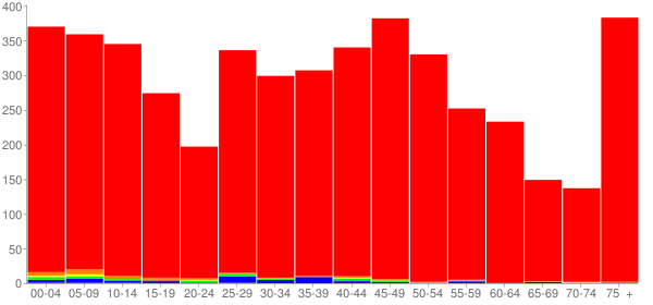 Graph: Population by Age and Race, 2010 Census - Dodgeville, Wisconsin - Census Viewer
