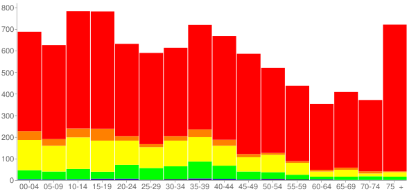 Graph: Population by Age and Race, 2000 Census - Brownfield, Texas - Census Viewer
