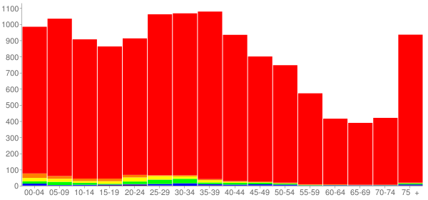 Graph: Population by Age and Race, 2000 Census - Bradley, Illinois - Census Viewer