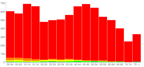 Graph: Population by Age and Race, 2010 Census - Gallatin County, Kentucky - Census Viewer