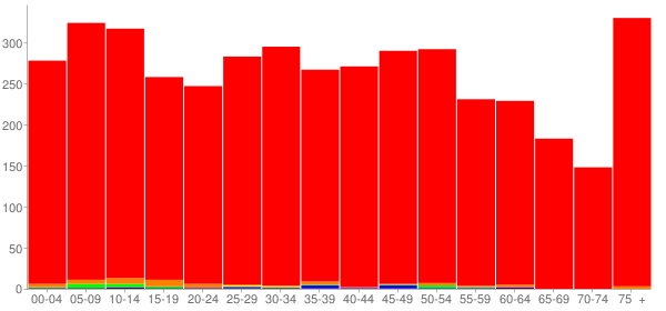Graph: Population by Age and Race, 2010 Census - Blanchester, Ohio - Census Viewer