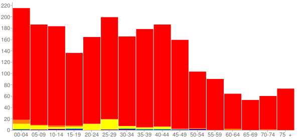 Graph: Population by Age and Race, 2000 Census - Waterloo, Indiana - Census Viewer