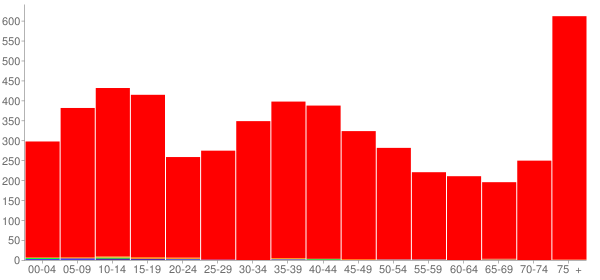 Graph: Population by Age and Race, 2000 Census - Manchester, Iowa - Census Viewer