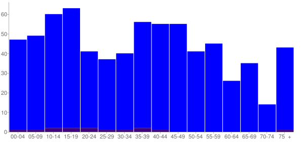 Graph: Population by Age and Hispanic or Latino Origin, 2010 Census - Niantic, Illinois - Census Viewer