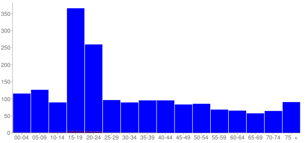 Graph: Population by Age and Hispanic or Latino Origin, 2010 Census - Decatur, Mississippi - Census Viewer