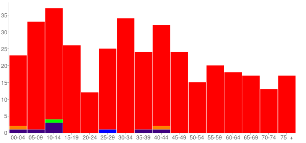 Graph: Population by Age and Race, 2000 Census - Kilbourne, Illinois - Census Viewer