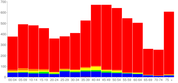 Graph: Population by Age and Race, 2010 Census - Wood-Ridge, New Jersey - Census Viewer