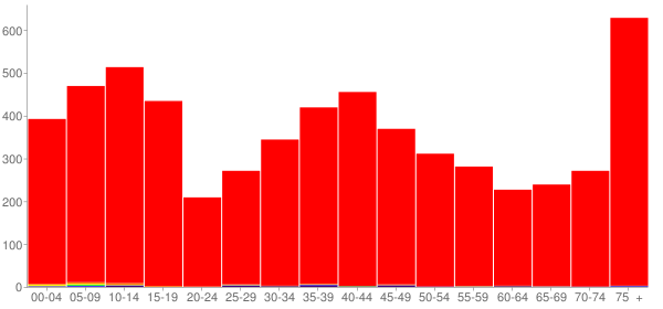 Graph: Population by Age and Race, 2000 Census - Mccook County, South Dakota - Census Viewer