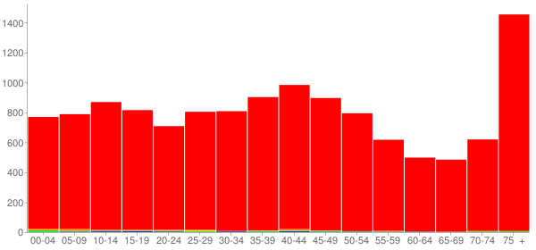 Graph: Population by Age and Race, 2000 Census - Salem, Ohio - Census Viewer