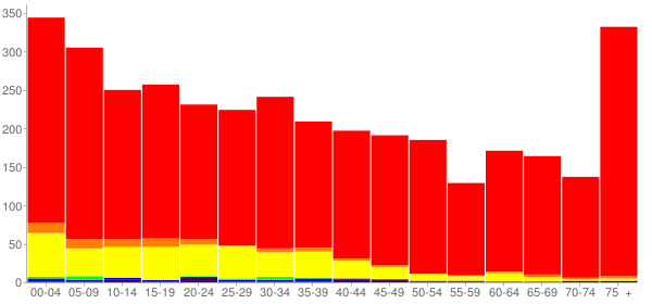 Graph: Population by Age and Race, 2010 Census - Gooding, Idaho - Census Viewer