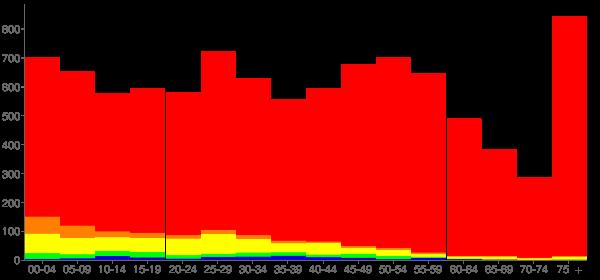 Graph: Population by Age and Race, 2010 Census - La Salle (Cri&P La Salle-Peru), Illinois - Census Viewer