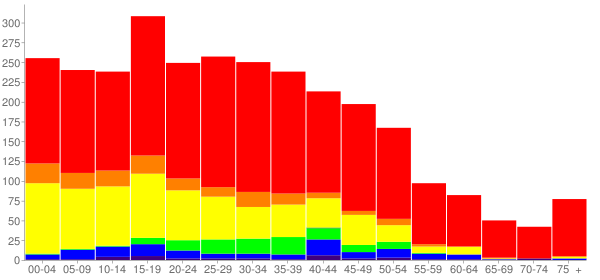 Graph: Population by Age and Race, 2000 Census - Connell, Washington - Census Viewer