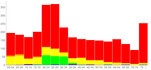 Graph: Population by Age and Race, 2010 Census - San Saba, Texas - Census Viewer