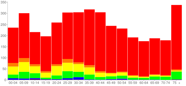 Graph: Population by Age and Race, 2000 Census - South Chicago Heights, Illinois - Census Viewer
